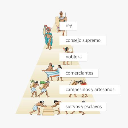 Organizacion social de los aztecas
