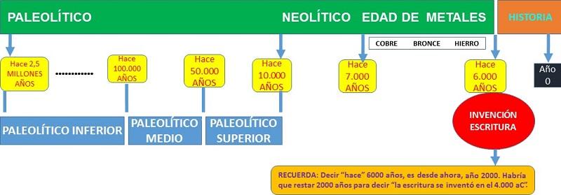 Linea de la Prehistoria