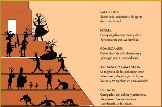 Organización social de los zapotecas